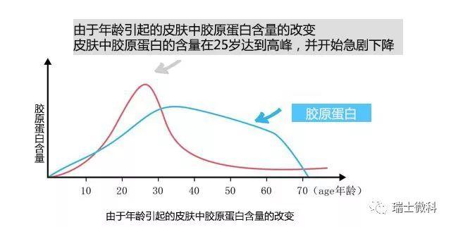 随着年龄的增长,皮肤机能的衰退,胶原蛋白的不断流失。