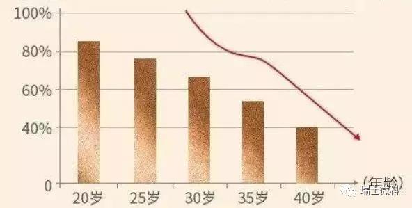 皮肤中的胶原蛋白的含量直线递减